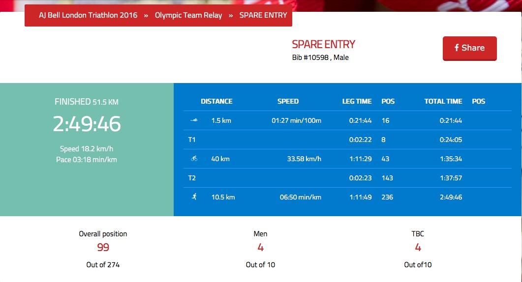 Final results at London Tri