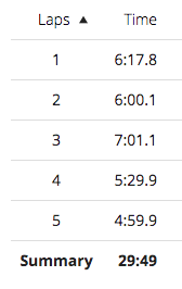 Tamsyn's Garmin splits for each km: 6:17; 6:00; 7:01; 5:29 and 4:59.