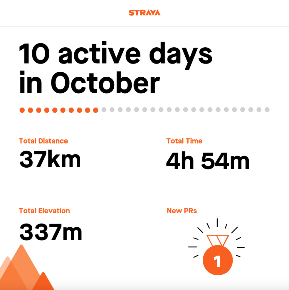 Strava report. 10 active days in October. 37km. 4h 54m. 337m. 1 new PR.