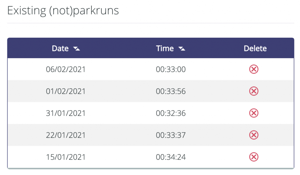 Tamsyn's (not) parkrun results.