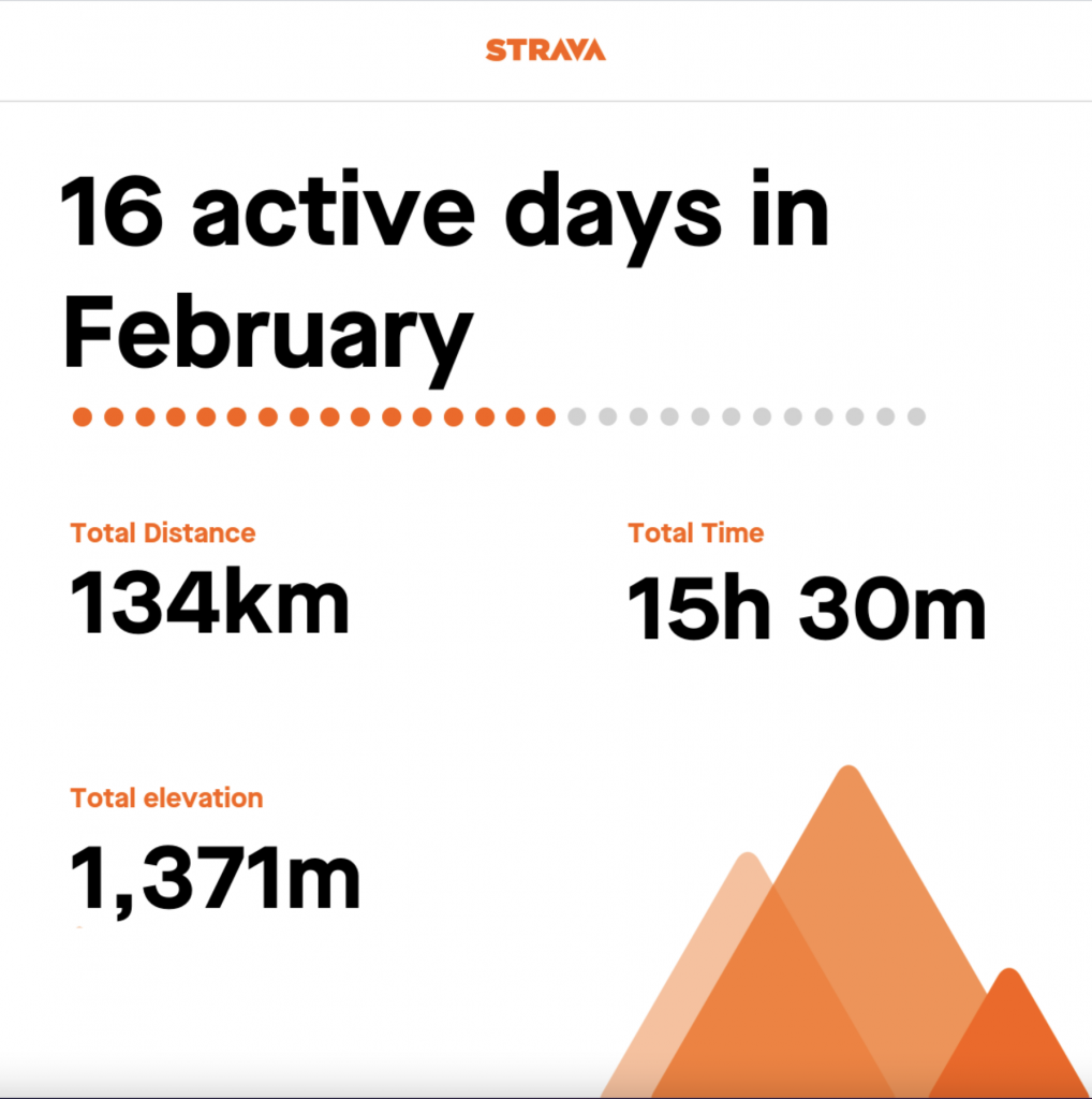 Tamsyn's strava stats for February 2021. 134km total distance. 15h 30 total time. 1.371m total elevation.
